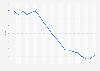 Zinssatz für Überziehungskredite in Frankreich bis 2018