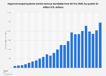 Global IT hyperconverged systems market size 2014-2017