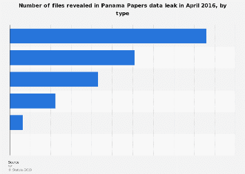 Data structure of Panama Papers data leaks 2016