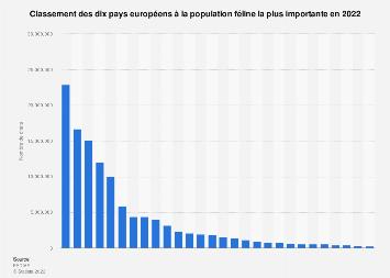 Nombre de chats domestiques par pays en Europe 2017