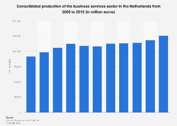 Consolidated production business services sector in the Netherlands 2005-2015