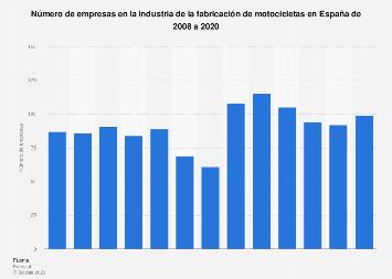 Número de empresas fabricantes de motocicletas España 2008-2016
