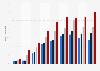 Part des Français disposant d'une tablette 2012-2018, selon le niveau de vie