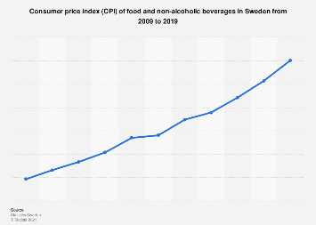 Consumer price index (CPI) of food and non-alcoholic beverages in Sweden 2007-2017