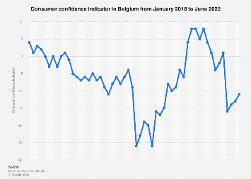 Consumer confidence index in Belgium 2018-2019