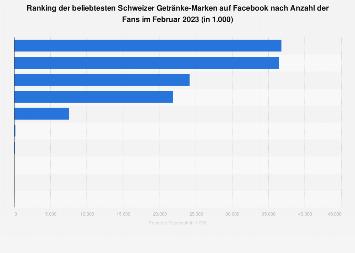 Beliebteste Softdrinks in der Schweiz nach Anzahl der Facebook-Fans 2018