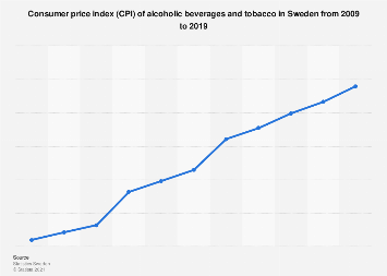 Consumer price index (CPI) of alcohol and tobacco in Sweden 2007-2017