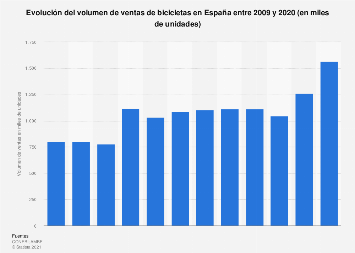 Número de bicicletas vendidas España 2009-2017