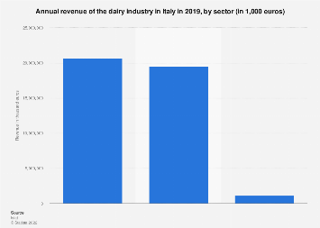 Italy: turnover of the dairy industry 2015, by sector