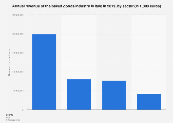 Italy: turnover of the baked goods industry in 2015, by sector