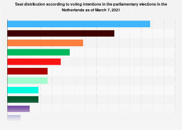 Netherlands parliamentary elections: voting intention surveys 2018