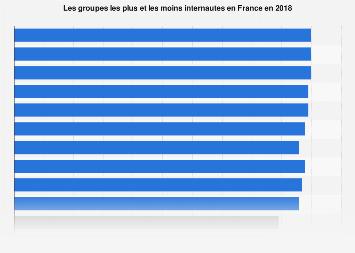 Internautes : les groupes se connectant à Internet le plus souvent en France 2018