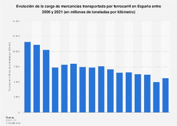 Volumen de carga transportada por ferrocarril España 2006-2017