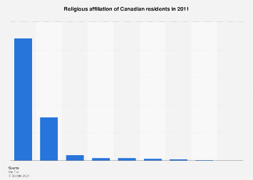 Religious affiliation of Canadian residents in 2011