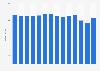 Umsatz von Rivella bis 2018