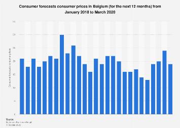 Consumer prices consumer forecasts in Belgium 2018-2019