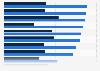 Produits bio : comparaison entre les chaînes bio et les GMS en France 2012