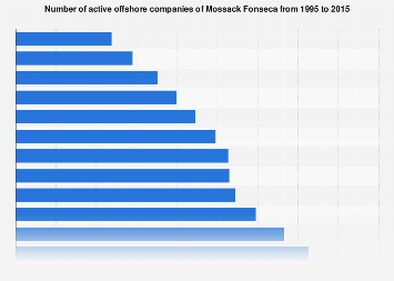 Number of active offshore companies of Mossack Fonseca 1995-2015