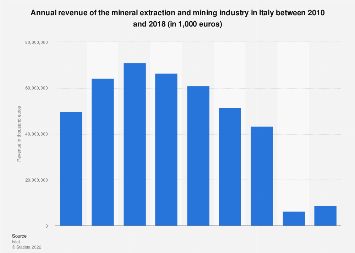 Italy: turnover of the mineral extraction and mining industry 2010-2015