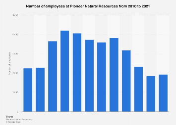 Pioneer Natural Resources' number of employees 2010-2017