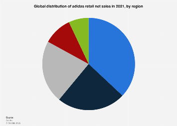 Global share of adidas retail sales from 2015 to 2017, by region