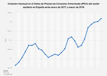 Índice de Precios de Consumo Armonizado en el sector sanitario España 2017-2019