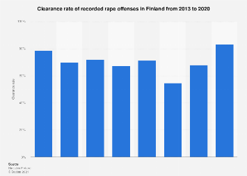 Finland: clearance rate of recorded rape offences 2013-2017