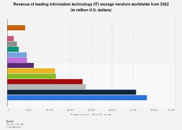 Top storage companies worldwide ranked by revenue 2011-2016