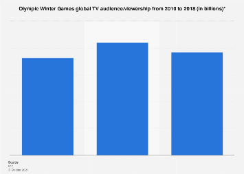 Global TV audience/viewership of Olympic Winter Games 2010-2014
