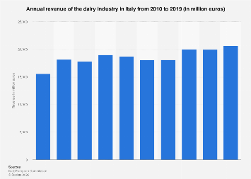 Turnover of the dairy industry in Italy 2010-2017