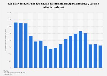Número de matriculaciones de automóviles España 2005-2017