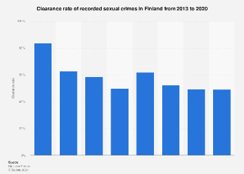 Finland: clearance rate of recorded sexual crimes 2013-2016