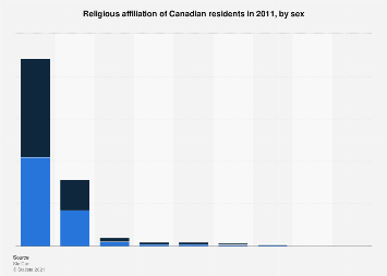 Religious affiliation of Canadian residents in 2011, by sex