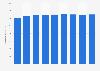 Nombre de bénéficiaires des aides personnelles au logement en France 2005-2017