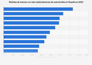 Ranking de marcas con más automóviles matriculados España 2017