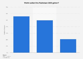 Umfrage zum Reiseziel der Deutschen bei Radreisen 2017
