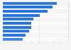 Opinion des consommateurs sur les achats en drive en France 2015
