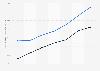 Crédit Agricole: montant des prêts et créances France 2014-2018