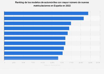 Ranking de los 20 modelos de coche con más matriculaciones nuevas España 2019