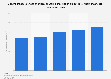 Construction output measure prices of all work in Northern Ireland (NI) 2010-2017
