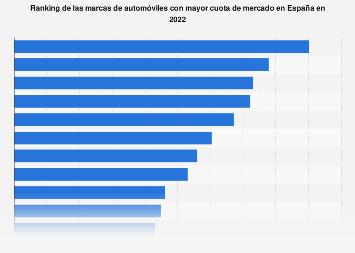 Cuota de mercado de las marcas líderes de automóviles España 2017