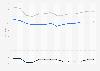 Nombre de bateaux pétroliers français 2014-2017