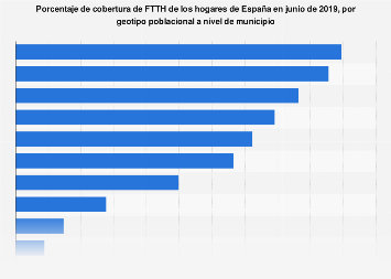 FTTH: cobertura de hogares en España T1 2016, por geotipo poblacional de municipio