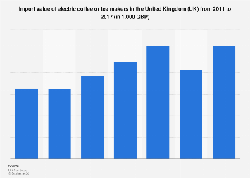 Import value of electric coffee or tea makers in the United Kingdom (UK) 2011-2017