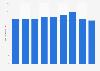 Niederlassungen von Lombard Odier bis 2016