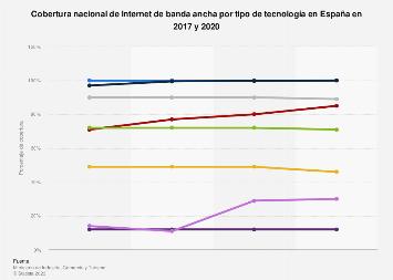 Internet: cobertura por tecnología en España 2014-2017