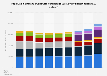 PepsiCo's net revenue worldwide 2013-2016, by division