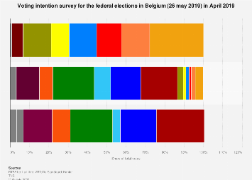 Belgian federal elections voting intention survey 2019