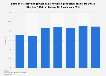 Social networking & forum content share of internet visits in the UK 2015-2016