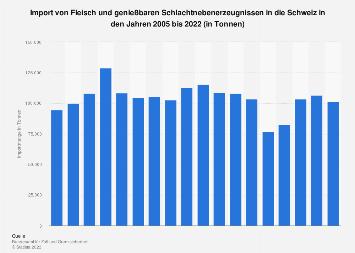 Import von Fleisch in die Schweiz bis 2017